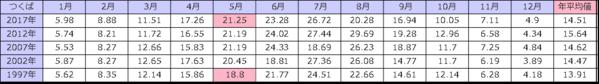 気象庁 日積算UV-B量の月平均値
